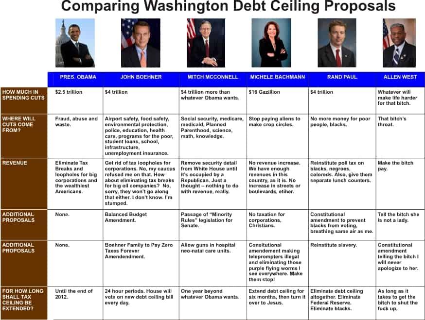 Comparison of Debt Ceiling Proposals