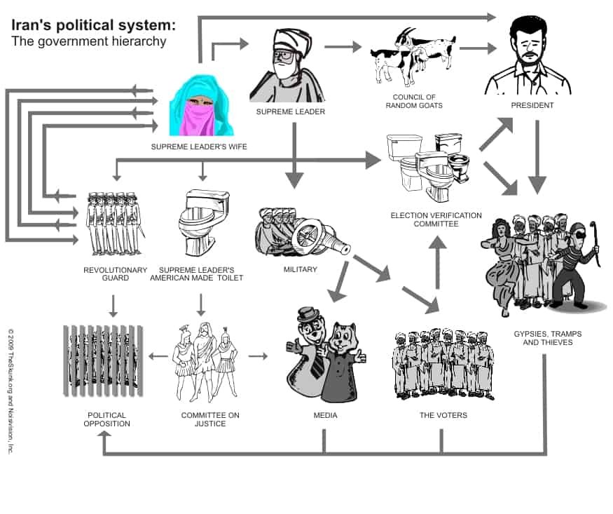 Detailed Analysis of the Government of Iran